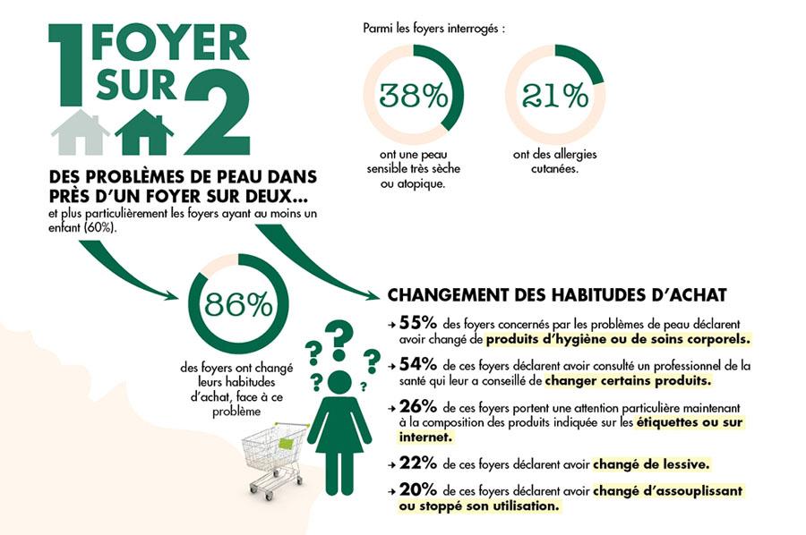 Statistiques sur les habitudes d'achat des produits L'Arbre Vert dans le cadre de son engagement santé